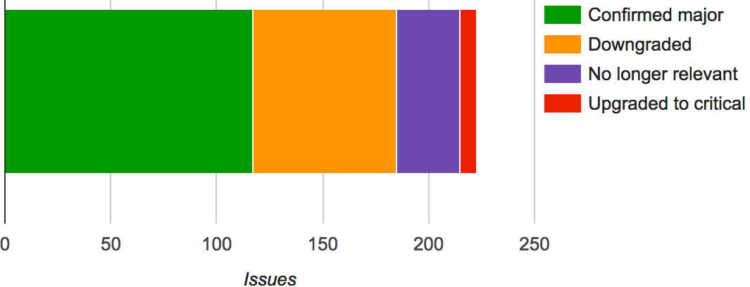 Graph of Drupal 8 major issue triage results from 2016