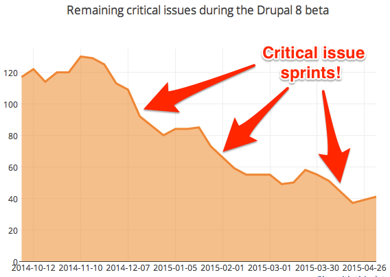 Graph of critical issue counts over the past six months, with drops during sprints indicated