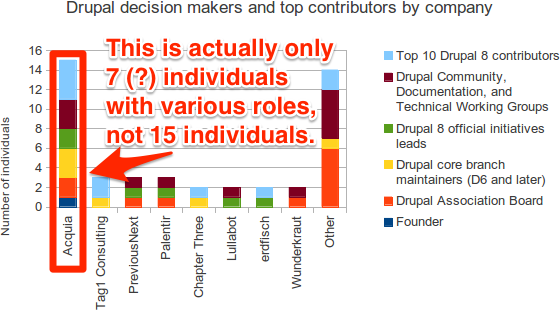 15 'individuals' in Acquia are represented, but it is actually only 7 or so.